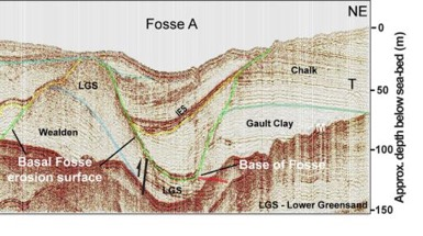 Geophysical data represented by a cross-section through the subsurface of the Dover Strait. This section shows a deep depression carved by erosion into the rock (Fosse A). The latest has a diameter of about 500 meter and is filled by sediments. This picture is exaggerated 7 times in the vertical direction. (Credit: Royal Observatory of Belgium – Ghent University)