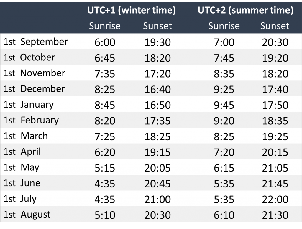 Sunrise and sunset times in Brussels, rounded to 5 minutes.