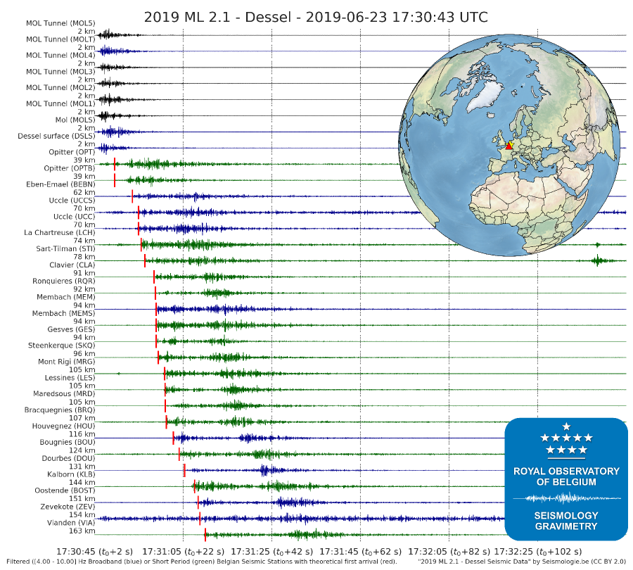 Seismic records of the induced seismic event in Dessel on 23 June 2019 (ML=2.1)